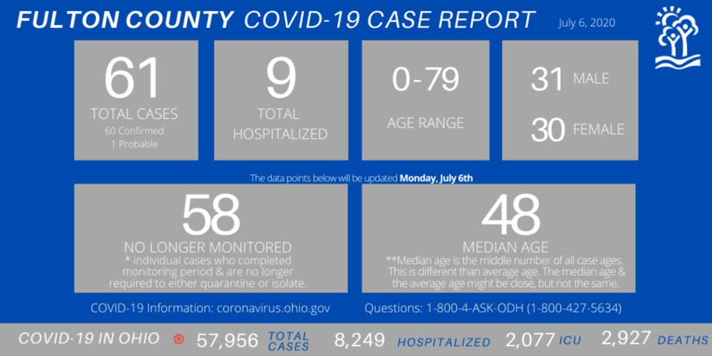 stats fulton county july 6 2020 health department
