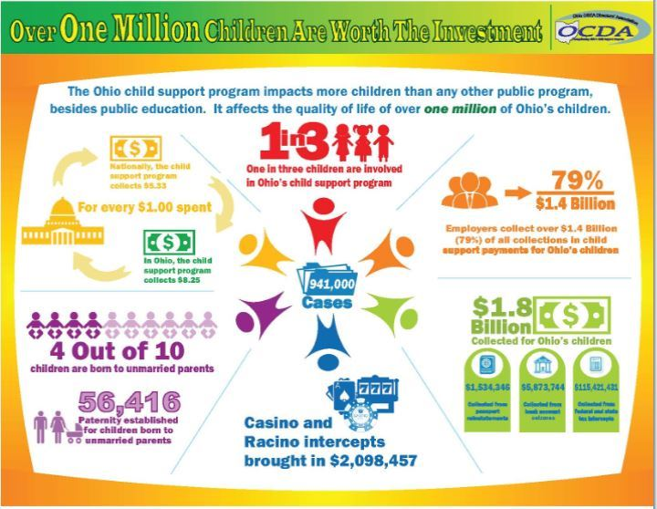 Child Support Enforcement Social Media Info-graphic